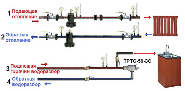 Основные виды систем отопления 4