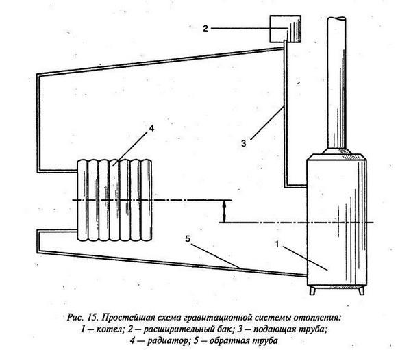 Все виды систем отопления