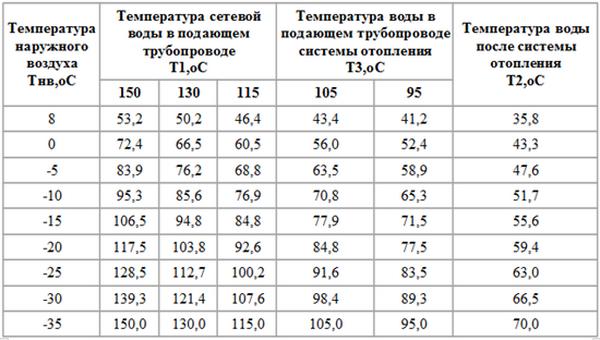 Как заправлять систему отопления теплоносителем - расчет, давление, скорость, нормативы 4