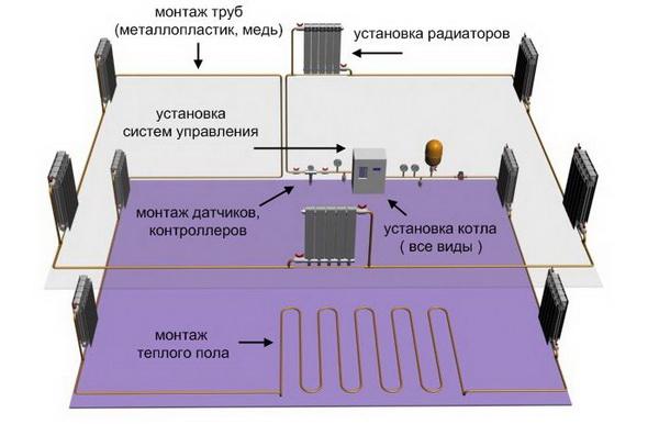 Системы отопления частного дома - фото, чертежи и схемы 4