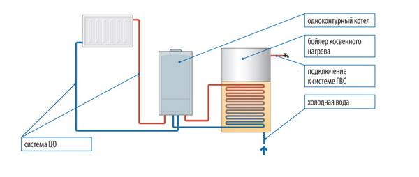 Одноконтурные газовые котлы отопления - типы, цены и характеристики 4