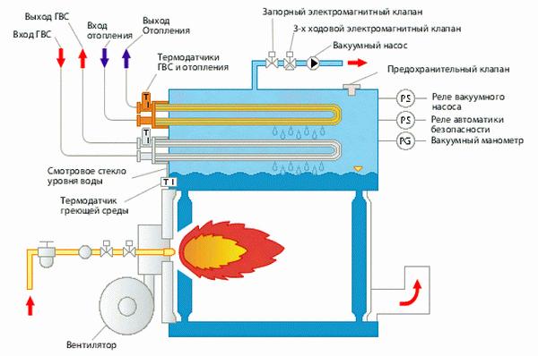 Принцип работы газового котла отопления для частного дома 4