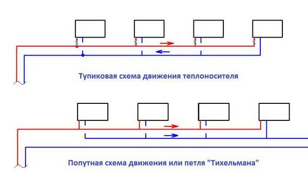 Тупиковая система отопления - что это такое 4