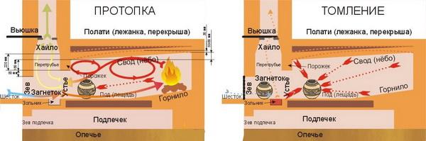 Мини русская печь – порядовка для кладки 4