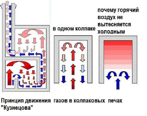 Порядовка печи Кузнецова – чертежи и схемы 2