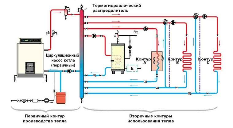 Схем обвязки котла отопления