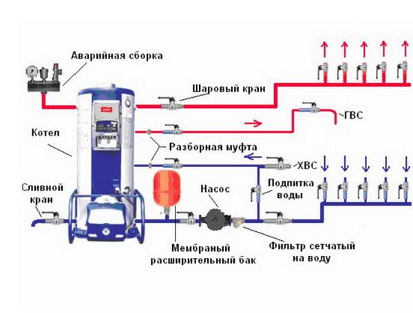 Простая схема отопления частного дома с газовым котлом 4